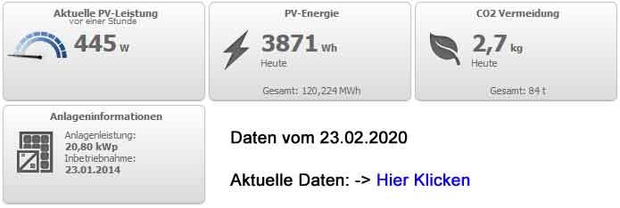 Solaranlage-Leistungsanzeige